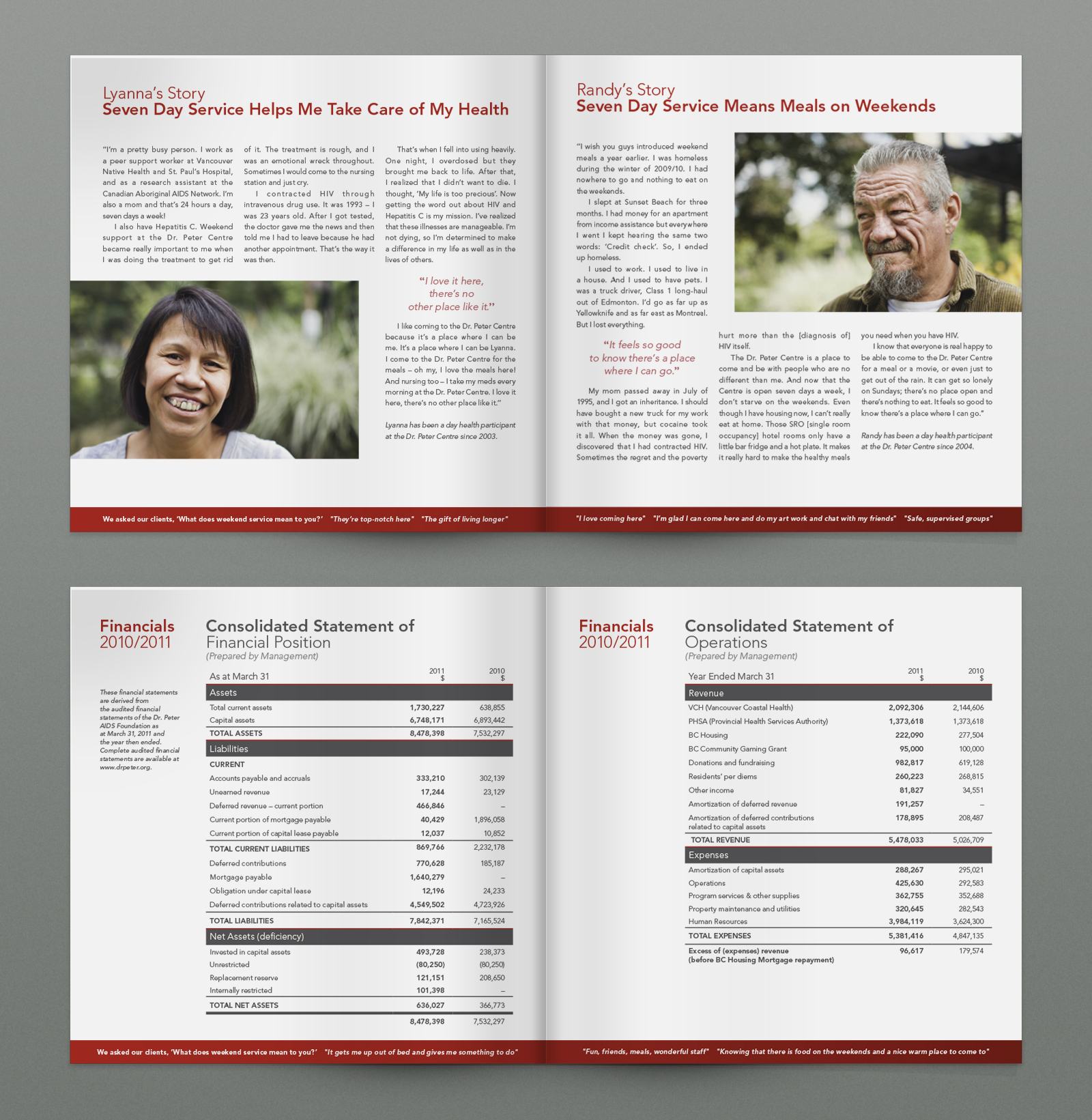 Inside spreads: Dr. Peter Annual Report 2011